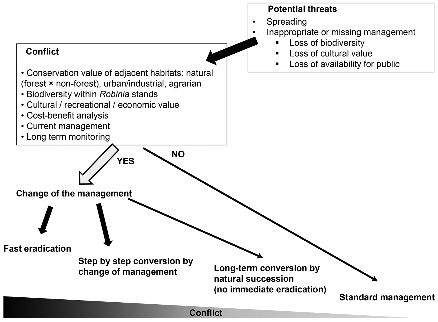 Towards site specific management of invasive alien trees based on figure 1 fandeluxe Gallery