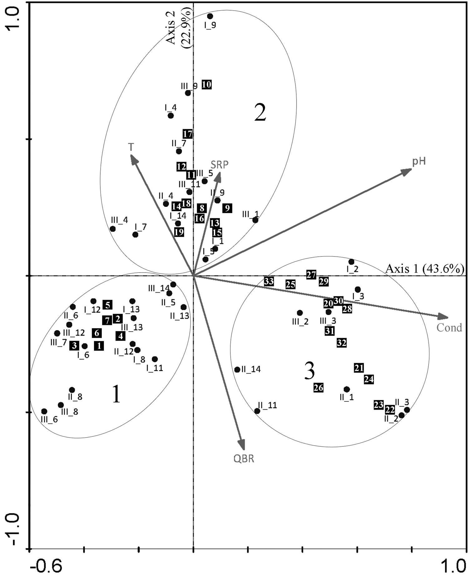 Epilithic Diatom Communities Of Selected Streams From The