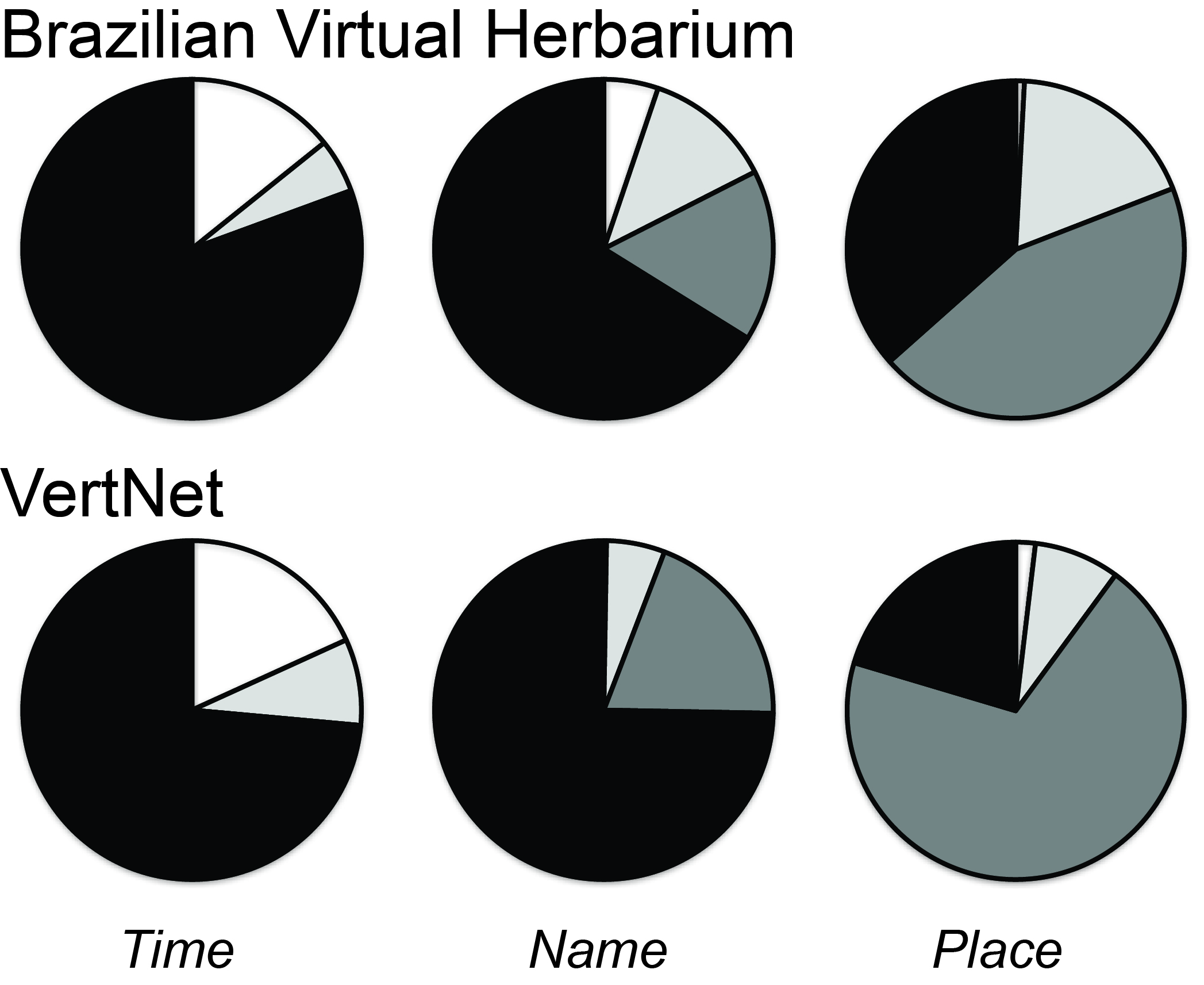 Data Leakage and Loss in Biodiversity Informatics
