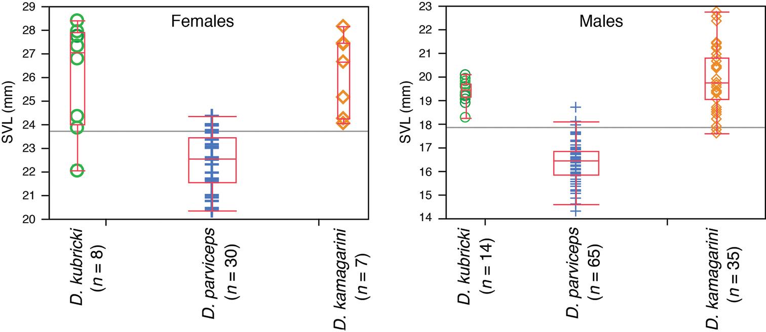 Species Limits Within The Widespread Amazonian Treefrog Jacinto 6 Block Diagram Figure 2