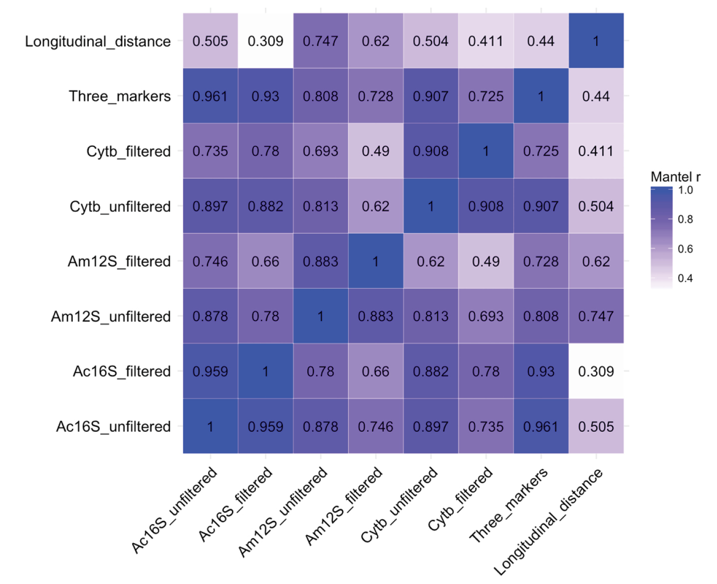 Estimating fish alpha- and beta-diversity along a small stream with