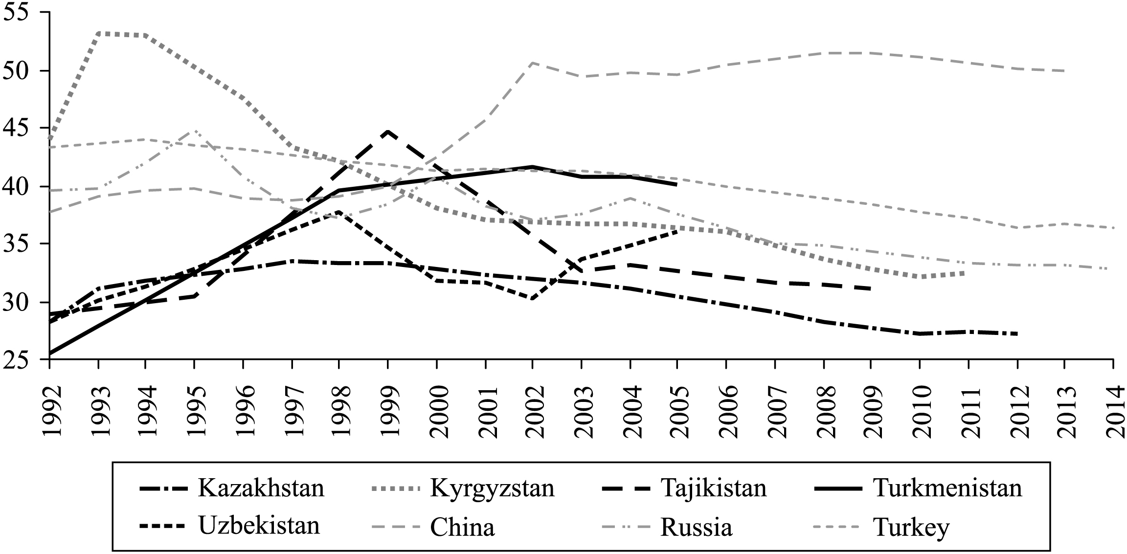 Central Asia — twenty-five years after the breakup of the USSR