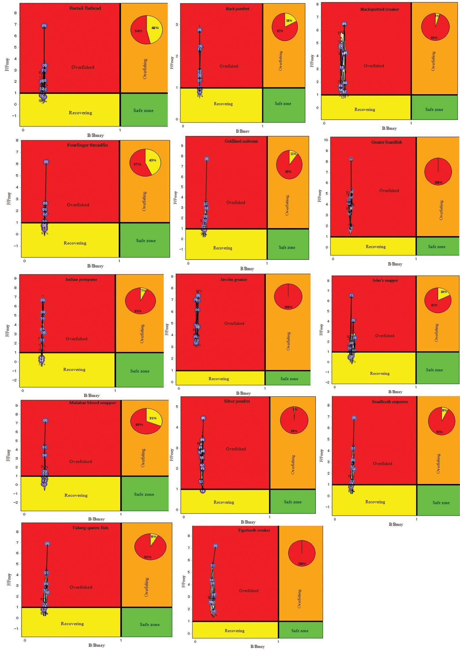 Applying bayesian population assessment models to artisanal