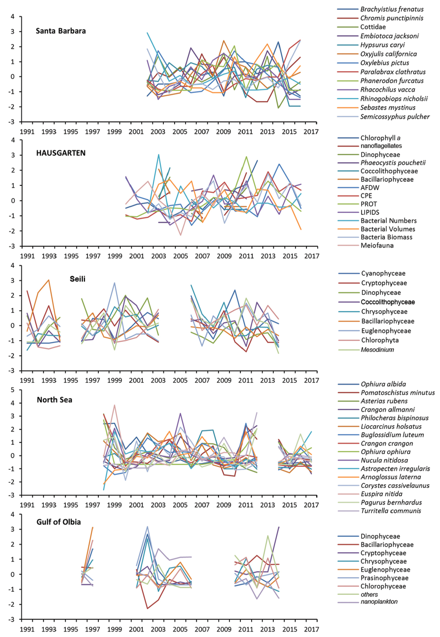 Comparison of biological and ecological long-term trends related to