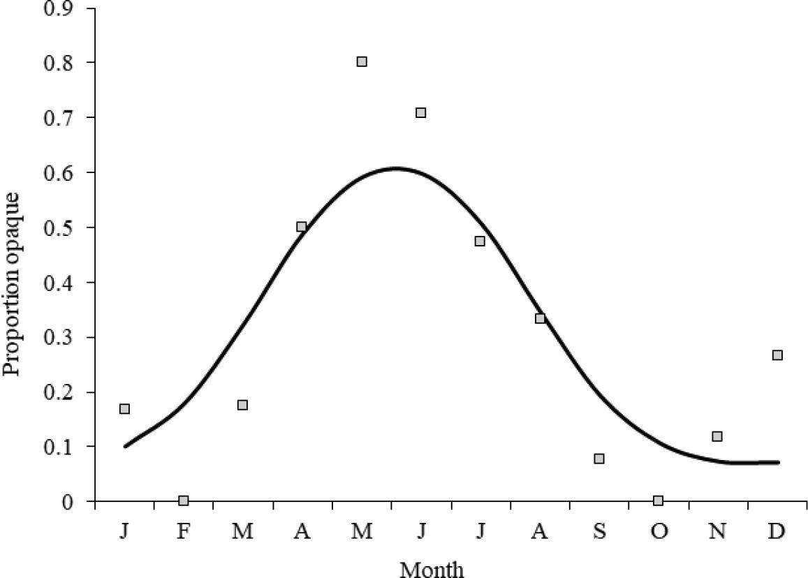 Population Responses Of Common Carp Cyprinus Carpio To