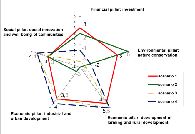 Valuation of ecosystem services: paradox or Pandora's box for