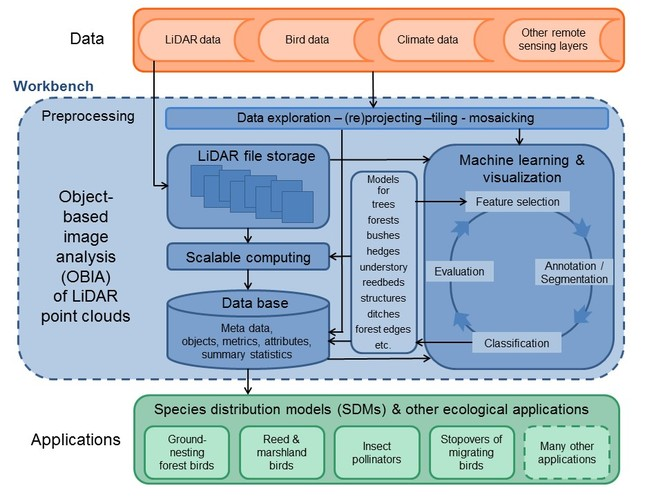 eEcoLiDAR, eScience infrastructure for ecological applications of