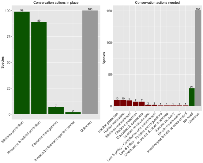 Species conservation profiles of a random sample of world