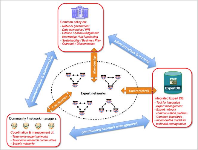 PESI - a taxonomic backbone for Europe