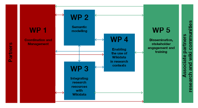 Enabling Open Science: Wikidata for Research (Wiki4R)