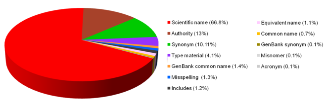 Challenges with using names to link digital biodiversity information