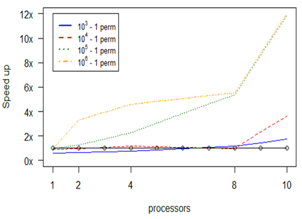 Optimized R functions for analysis of ecological community
